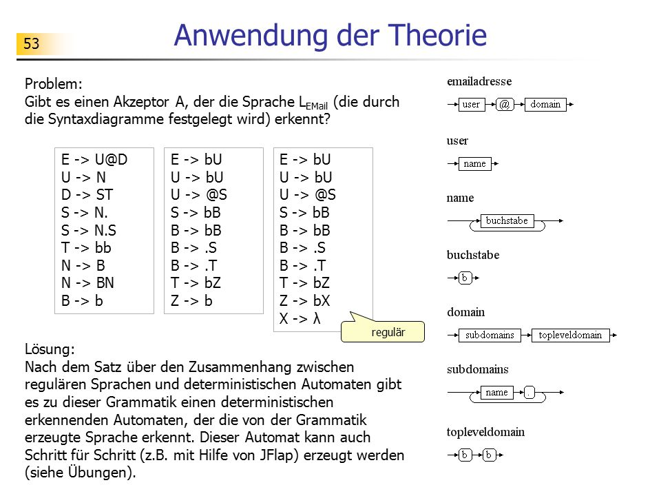 53 Anwendung der Theorie Problem: Gibt es einen Akzeptor A, der die Sprache L EMail (die durch die Syntaxdiagramme festgelegt wird) erkennt? Lösung: N