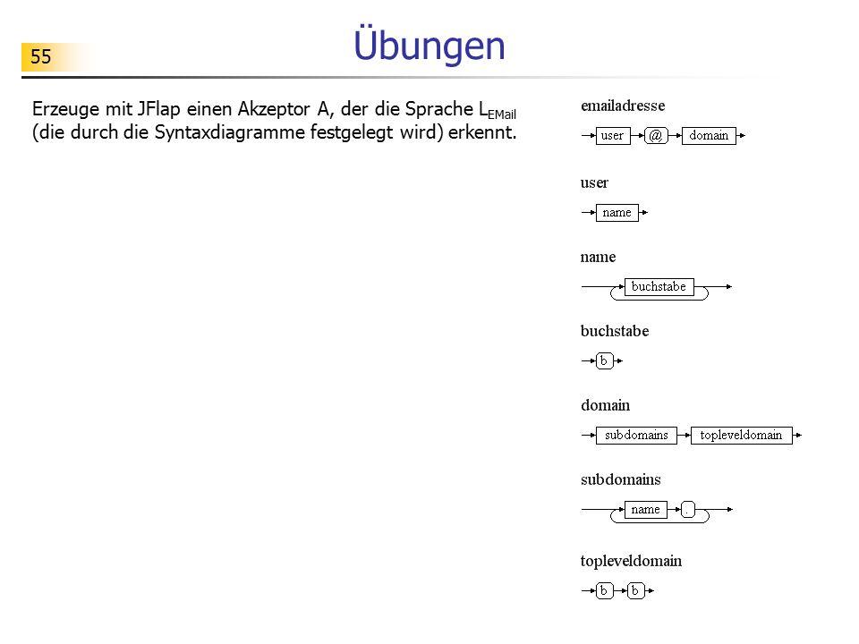 55 Übungen Erzeuge mit JFlap einen Akzeptor A, der die Sprache L EMail (die durch die Syntaxdiagramme festgelegt wird) erkennt.