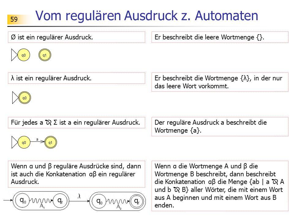 59 Vom regulären Ausdruck z. Automaten Ø ist ein regulärer Ausdruck. λ ist ein regulärer Ausdruck. Er beschreibt die leere Wortmenge {}. Er beschreibt