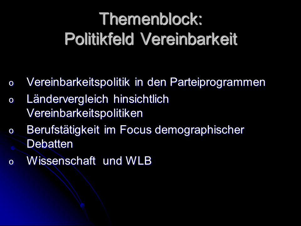 Themenblock: Politikfeld Vereinbarkeit o Vereinbarkeitspolitik in den Parteiprogrammen o Ländervergleich hinsichtlich Vereinbarkeitspolitiken o Berufs