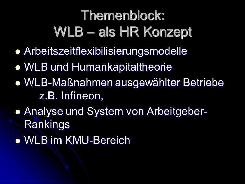Themenblock: WLB – als HR Konzept Arbeitszeitflexibilisierungsmodelle Arbeitszeitflexibilisierungsmodelle WLB und Humankapitaltheorie WLB und Humankap
