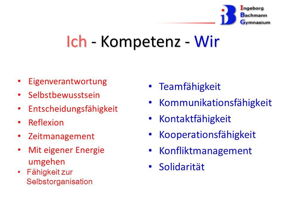 Ich - Kompetenz - Wir Eigenverantwortung Selbstbewusstsein Entscheidungsfähigkeit Reflexion Zeitmanagement Mit eigener Energie umgehen Fähigkeit zur Selbstorganisation Teamfähigkeit Kommunikationsfähigkeit Kontaktfähigkeit Kooperationsfähigkeit Konfliktmanagement Solidarität