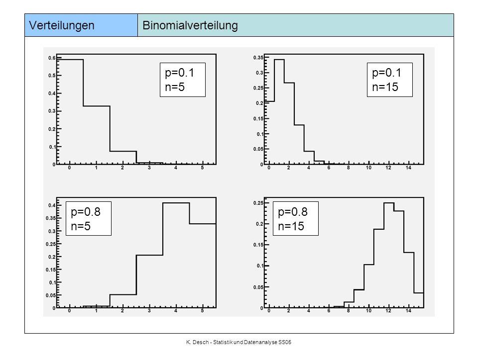 K. Desch - Statistik und Datenanalyse SS05 Verteilungen Binomialverteilung p=0.1 n=5 p=0.8 n=15 p=0.8 n=5 p=0.1 n=15