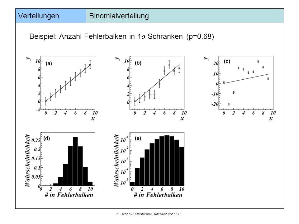 K. Desch - Statistik und Datenanalyse SS05 Verteilungen Binomialverteilung Beispiel: Anzahl Fehlerbalken in 1  -Schranken (p=0.68)