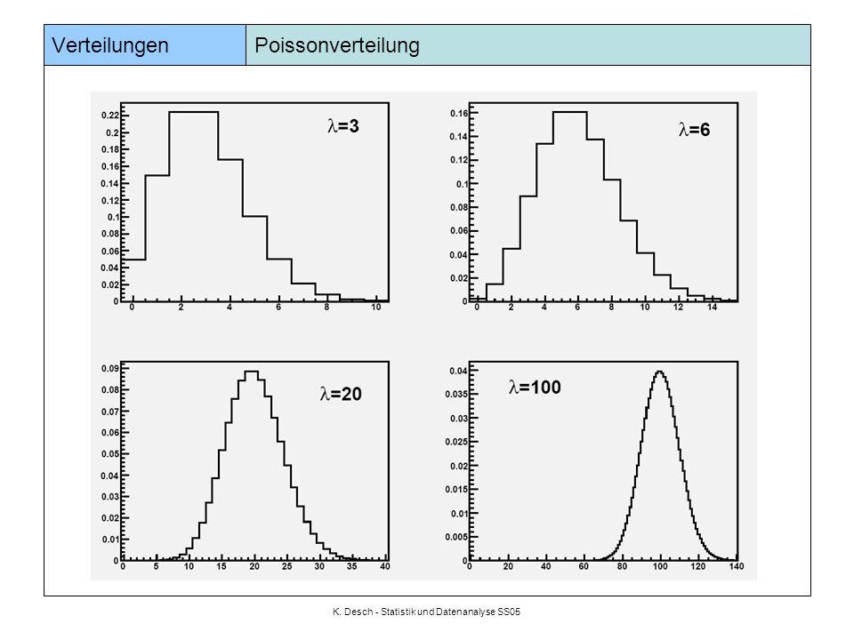 K. Desch - Statistik und Datenanalyse SS05 Verteilungen Poissonverteilung