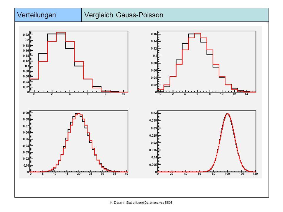 K. Desch - Statistik und Datenanalyse SS05 Verteilungen Vergleich Gauss-Poisson