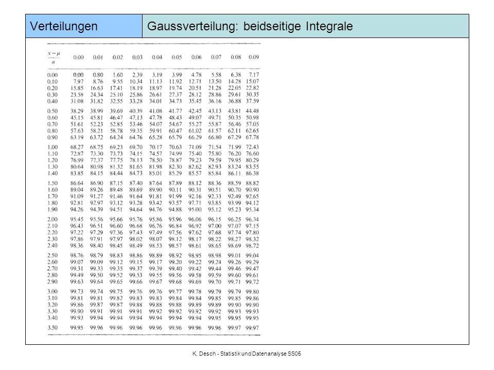 K. Desch - Statistik und Datenanalyse SS05 Verteilungen Gaussverteilung: einseitige Integrale