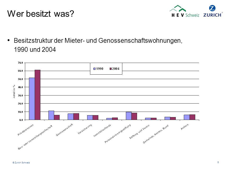 © Zurich Schweiz 5 Wer besitzt was? Besitzstruktur der Mieter- und Genossenschaftswohnungen, 1990 und 2004