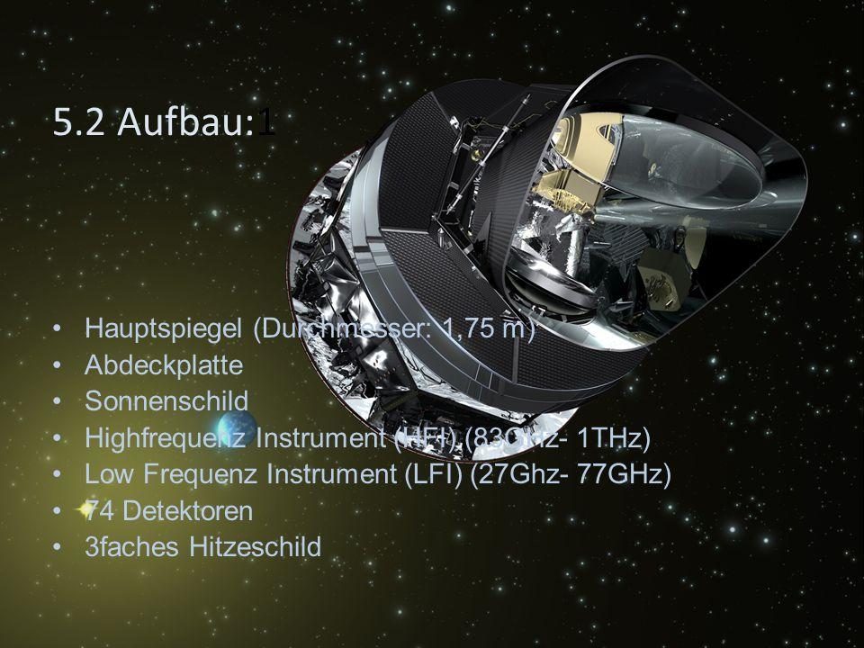 Hauptspiegel (Durchmesser: 1,75 m) Abdeckplatte Sonnenschild Highfrequenz Instrument (HFI) (83GHz- 1THz) Low Frequenz Instrument (LFI) (27Ghz- 77GHz) 74 Detektoren 3faches Hitzeschild 5.2 Aufbau:1