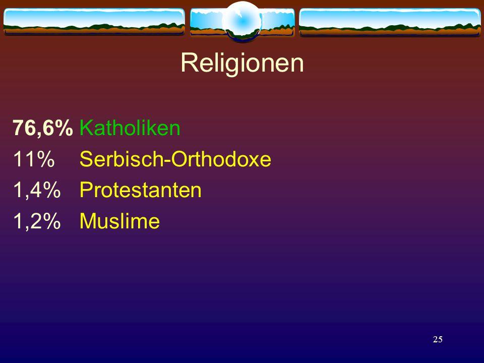25 Religionen 76,6% Katholiken 11% Serbisch-Orthodoxe 1,4% Protestanten 1,2% Muslime