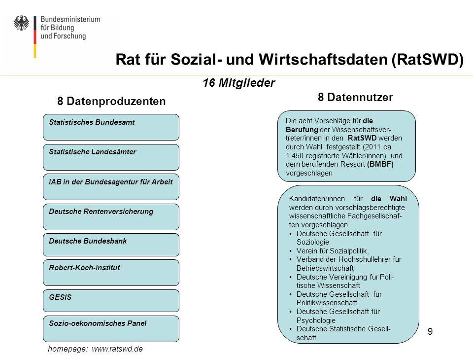 16 Mitglieder 8 Datenproduzenten 8 Datennutzer Statistisches Bundesamt IAB in der Bundesagentur für Arbeit Statistische Landesämter Robert-Koch-Instit