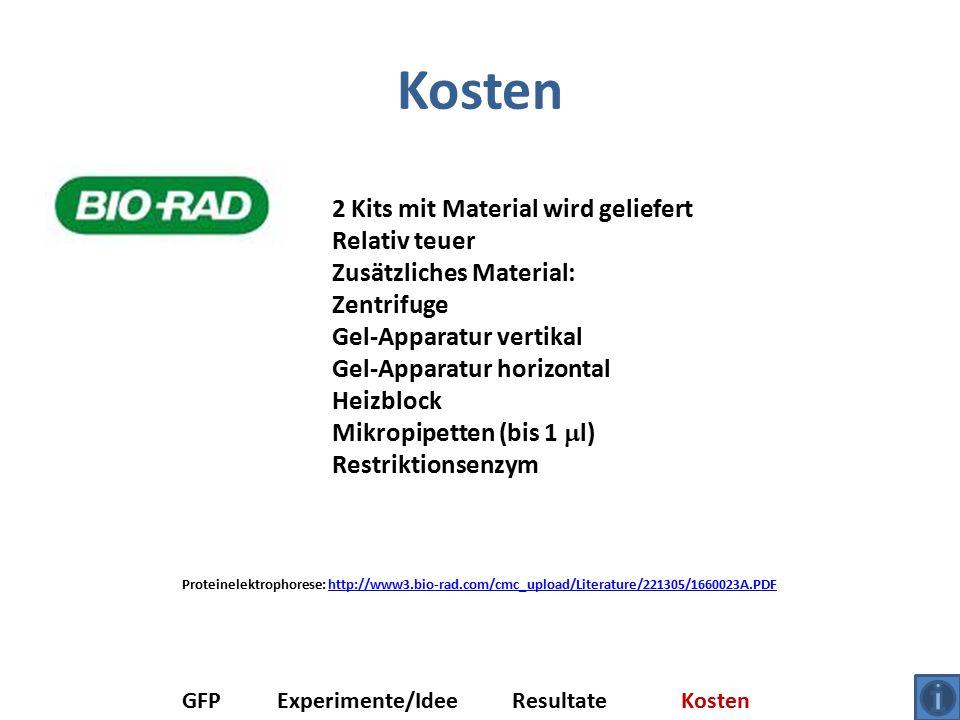 Kosten GFPExperimente/IdeeResultateKosten 2 Kits mit Material wird geliefert Relativ teuer Zusätzliches Material: Zentrifuge Gel-Apparatur vertikal Gel-Apparatur horizontal Heizblock Mikropipetten (bis 1  l) Restriktionsenzym Proteinelektrophorese: http://www3.bio-rad.com/cmc_upload/Literature/221305/1660023A.PDFhttp://www3.bio-rad.com/cmc_upload/Literature/221305/1660023A.PDF