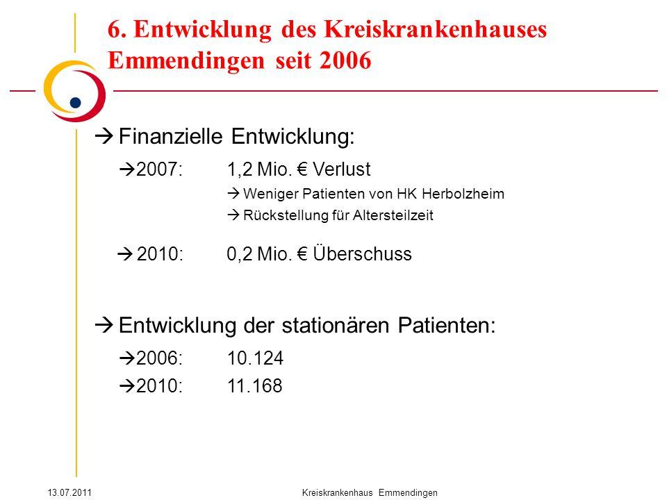 13.07.2011Kreiskrankenhaus Emmendingen 6. Entwicklung des Kreiskrankenhauses Emmendingen seit 2006  Finanzielle Entwicklung:  2007:1,2 Mio. € Verlus