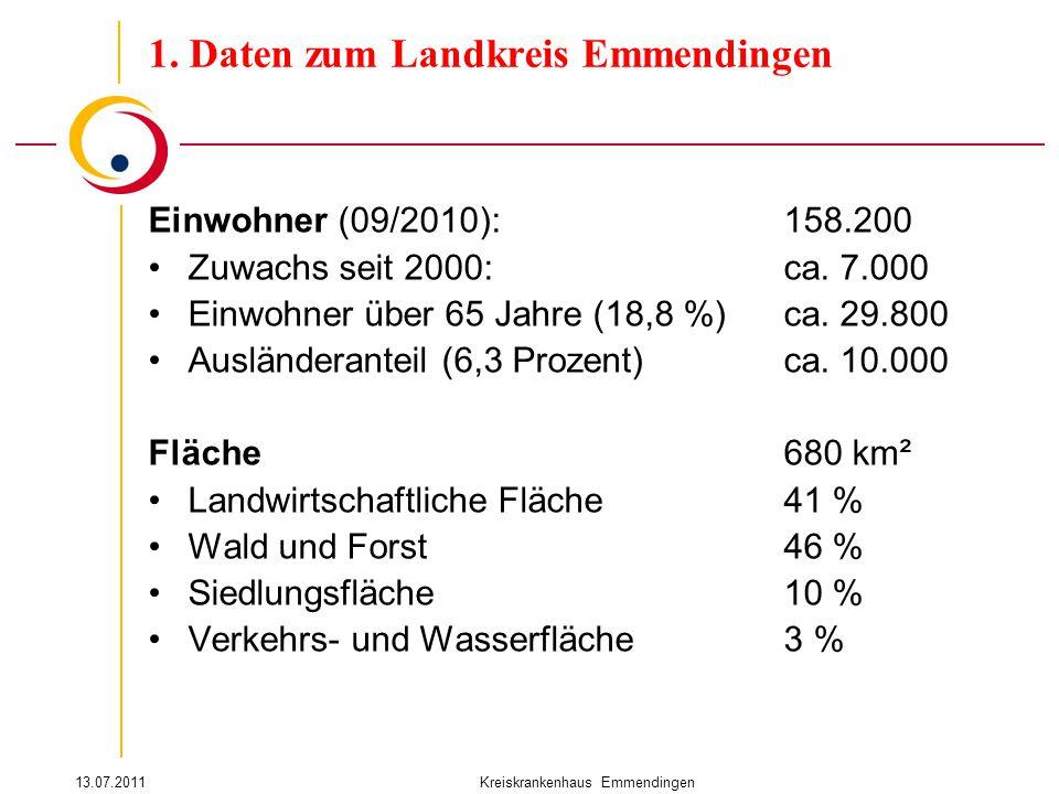 13.07.2011Kreiskrankenhaus Emmendingen Einwohner (09/2010):158.200 Zuwachs seit 2000: ca. 7.000 Einwohner über 65 Jahre (18,8 %)ca. 29.800 Ausländeran
