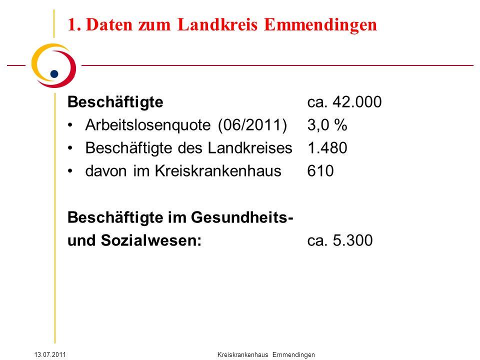 13.07.2011Kreiskrankenhaus Emmendingen Beschäftigteca. 42.000 Arbeitslosenquote (06/2011)3,0 % Beschäftigte des Landkreises1.480 davon im Kreiskranken