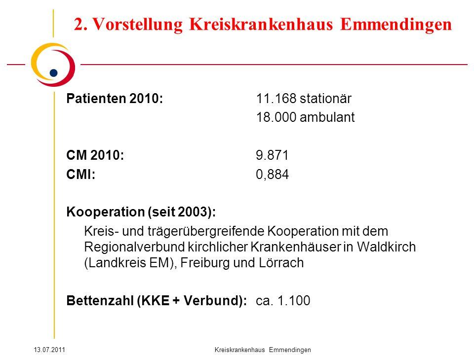 13.07.2011Kreiskrankenhaus Emmendingen Patienten 2010:11.168 stationär 18.000 ambulant CM 2010:9.871 CMI:0,884 Kooperation (seit 2003): Kreis- und trägerübergreifende Kooperation mit dem Regionalverbund kirchlicher Krankenhäuser in Waldkirch (Landkreis EM), Freiburg und Lörrach Bettenzahl (KKE + Verbund):ca.