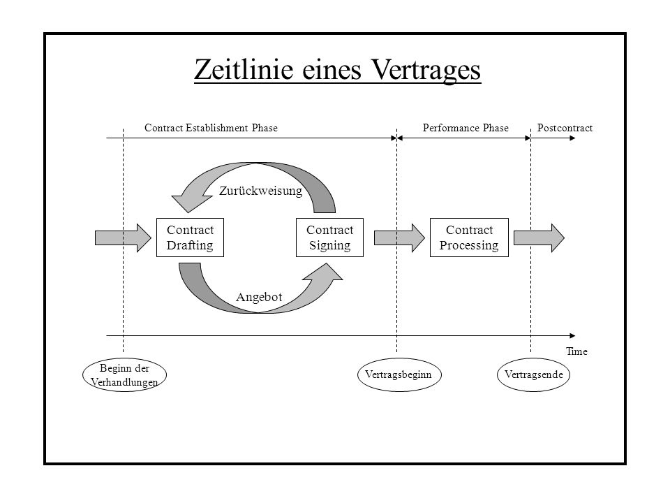Zeitlinie eines Vertrages Contract Drafting Contract Signing Contract Processing Contract Establishment PhasePerformance PhasePostcontract Vertragsbeg