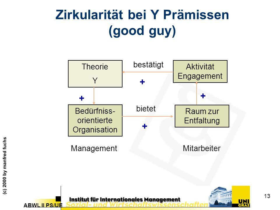 ABWL II PS/UE (c) 2000 by manfred fuchs 13 Zirkularität bei Y Prämissen (good guy) Theorie Y Bedürfniss- orientierte Organisation Raum zur Entfaltung Aktivität Engagement MitarbeiterManagement bietet bestätigt + + + +