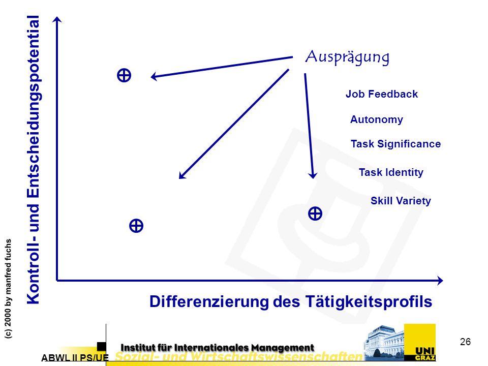 ABWL II PS/UE (c) 2000 by manfred fuchs 26 Kontroll- und Entscheidungspotential Differenzierung des Tätigkeitsprofils Ausprägung Skill Variety Task Identity Task Significance Autonomy Job Feedback