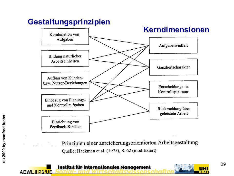 ABWL II PS/UE (c) 2000 by manfred fuchs 29 Gestaltungsprinzipien Kerndimensionen