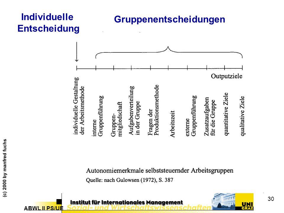 ABWL II PS/UE (c) 2000 by manfred fuchs 30 Individuelle Entscheidung Gruppenentscheidungen