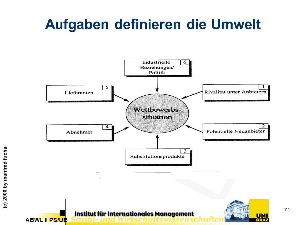 ABWL II PS/UE (c) 2000 by manfred fuchs 71 Aufgaben definieren die Umwelt