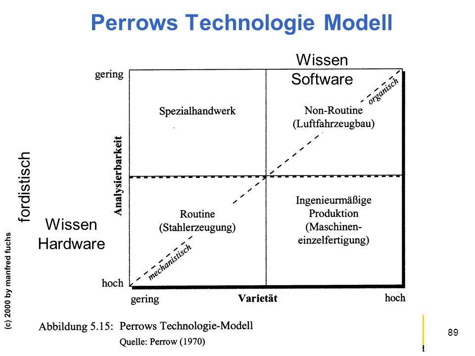 ABWL II PS/UE (c) 2000 by manfred fuchs 89 Perrows Technologie Modell Wissen Hardware Wissen Software fordistisch