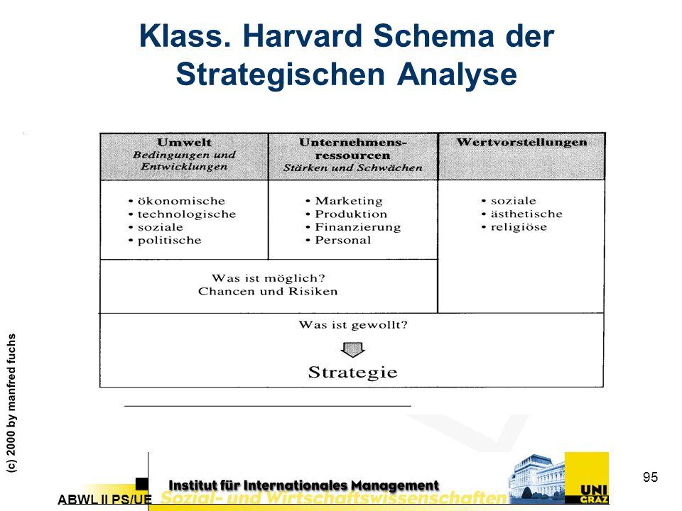 ABWL II PS/UE (c) 2000 by manfred fuchs 95 Klass. Harvard Schema der Strategischen Analyse