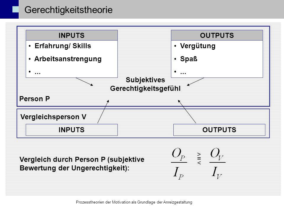 Prozesstheorien der Motivation als Grundlage der Anreizgestaltung Gerechtigkeitstheorie Zentrale Aussage: Individuen empfinden Ungerechtigkeit, wenn ihre I/O- Relation von der einer Vergleichsperson abweicht.