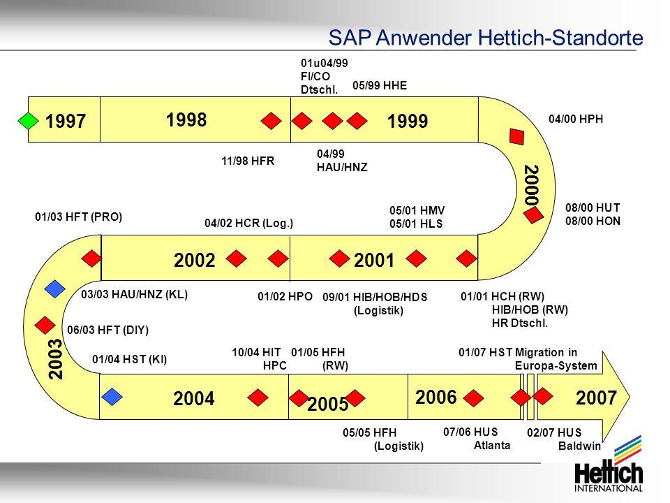 SAP Anwender Hettich-Standorte 11/98 HFR 01u04/99 FI/CO Dtschl. 04/99 HAU/HNZ 05/99 HHE 04/00 HPH 08/00 HUT 08/00 HON 01/01 HCH (RW) HIB/HOB (RW) HR D