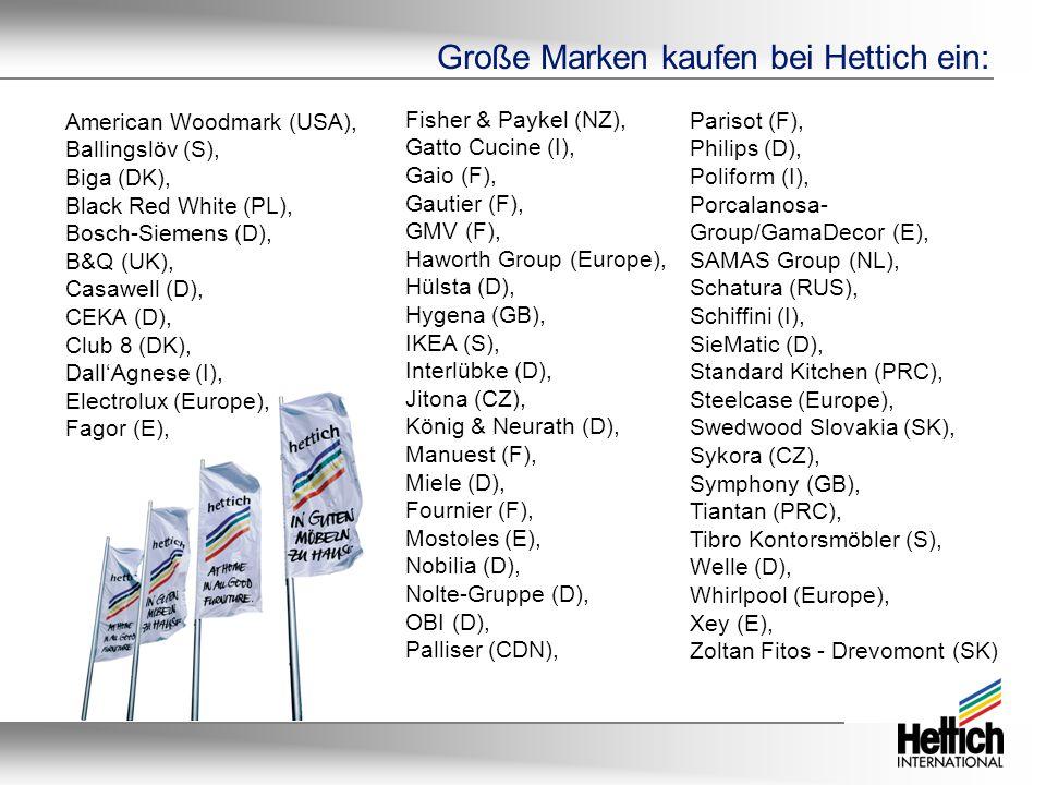Große Marken kaufen bei Hettich ein: Fisher & Paykel (NZ), Gatto Cucine (I), Gaio (F), Gautier (F), GMV (F), Haworth Group (Europe), Hülsta (D), Hygena (GB), IKEA (S), Interlübke (D), Jitona (CZ), König & Neurath (D), Manuest (F), Miele (D), Fournier (F), Mostoles (E), Nobilia (D), Nolte-Gruppe (D), OBI (D), Palliser (CDN), Parisot (F), Philips (D), Poliform (I), Porcalanosa- Group/GamaDecor (E), SAMAS Group (NL), Schatura (RUS), Schiffini (I), SieMatic (D), Standard Kitchen (PRC), Steelcase (Europe), Swedwood Slovakia (SK), Sykora (CZ), Symphony (GB), Tiantan (PRC), Tibro Kontorsmöbler (S), Welle (D), Whirlpool (Europe), Xey (E), Zoltan Fitos - Drevomont (SK) American Woodmark (USA), Ballingslöv (S), Biga (DK), Black Red White (PL), Bosch-Siemens (D), B&Q (UK), Casawell (D), CEKA (D), Club 8 (DK), Dall'Agnese (I), Electrolux (Europe), Fagor (E),