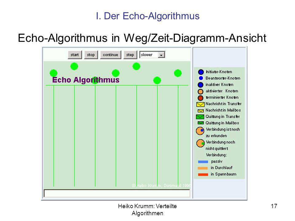 Heiko Krumm: Verteilte Algorithmen 17 I. Der Echo-Algorithmus Echo-Algorithmus in Weg/Zeit-Diagramm-Ansicht
