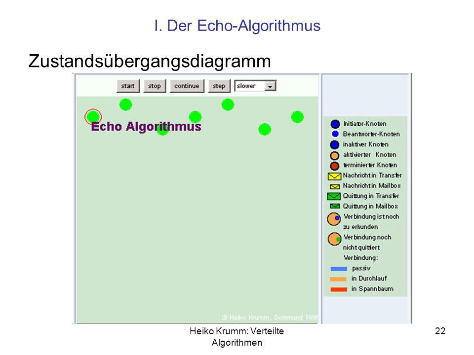 Heiko Krumm: Verteilte Algorithmen 22 I. Der Echo-Algorithmus Zustandsübergangsdiagramm