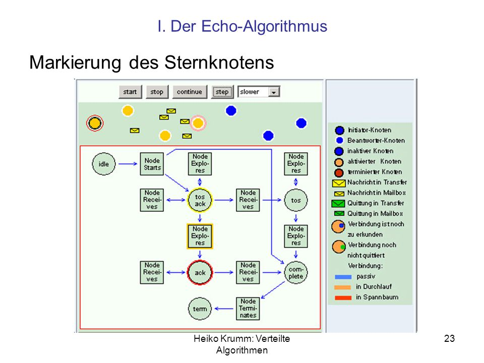 Heiko Krumm: Verteilte Algorithmen 23 I. Der Echo-Algorithmus Markierung des Sternknotens