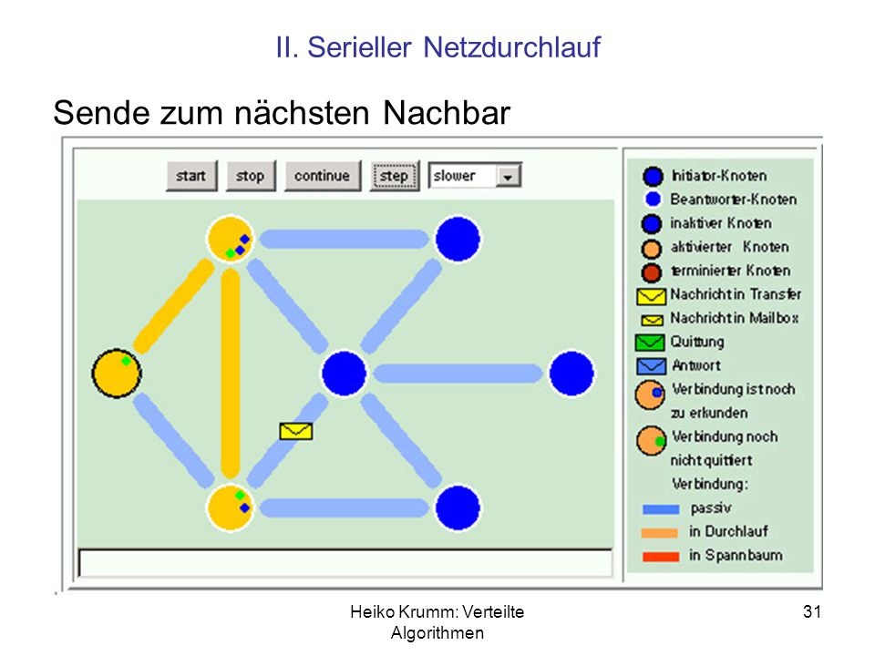Heiko Krumm: Verteilte Algorithmen 31 II. Serieller Netzdurchlauf Sende zum nächsten Nachbar