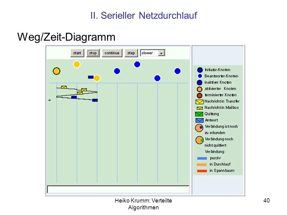 Heiko Krumm: Verteilte Algorithmen 40 II. Serieller Netzdurchlauf Weg/Zeit-Diagramm
