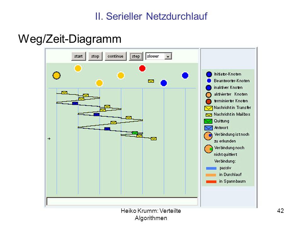 Heiko Krumm: Verteilte Algorithmen 42 II. Serieller Netzdurchlauf Weg/Zeit-Diagramm