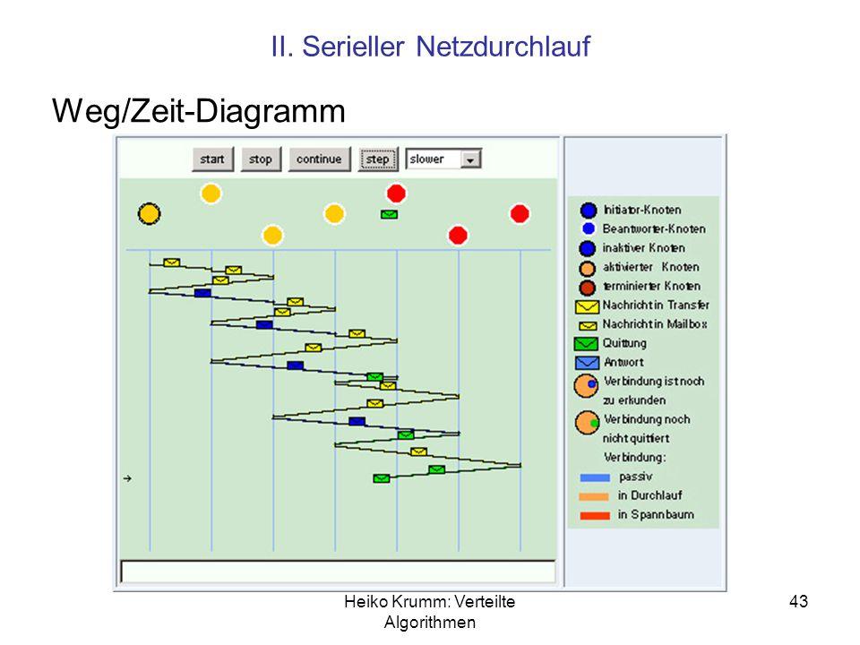 Heiko Krumm: Verteilte Algorithmen 43 II. Serieller Netzdurchlauf Weg/Zeit-Diagramm
