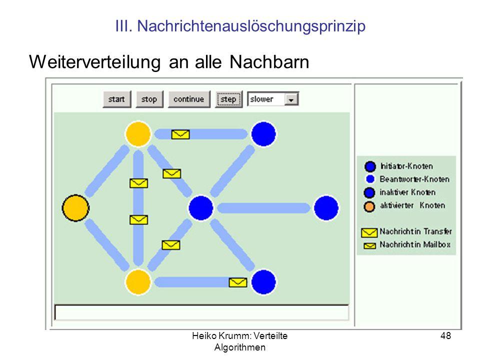 Heiko Krumm: Verteilte Algorithmen 48 III. Nachrichtenauslöschungsprinzip Weiterverteilung an alle Nachbarn