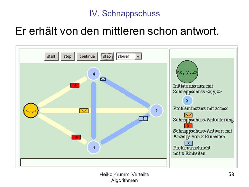 Heiko Krumm: Verteilte Algorithmen 58 IV. Schnappschuss Er erhält von den mittleren schon antwort.