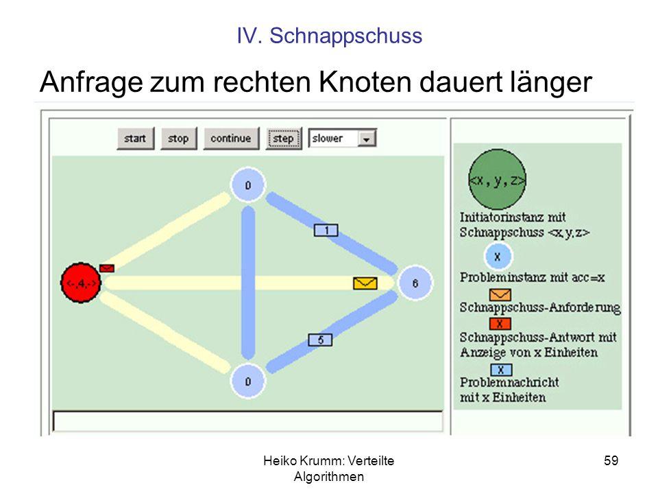 Heiko Krumm: Verteilte Algorithmen 59 IV. Schnappschuss Anfrage zum rechten Knoten dauert länger