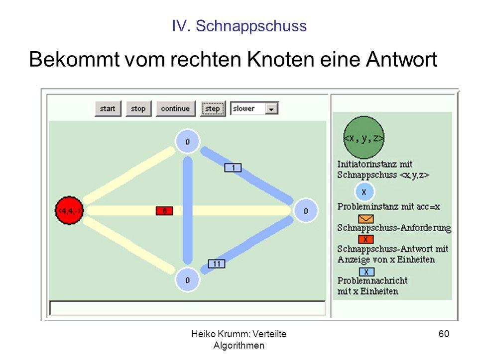 Heiko Krumm: Verteilte Algorithmen 60 IV. Schnappschuss Bekommt vom rechten Knoten eine Antwort