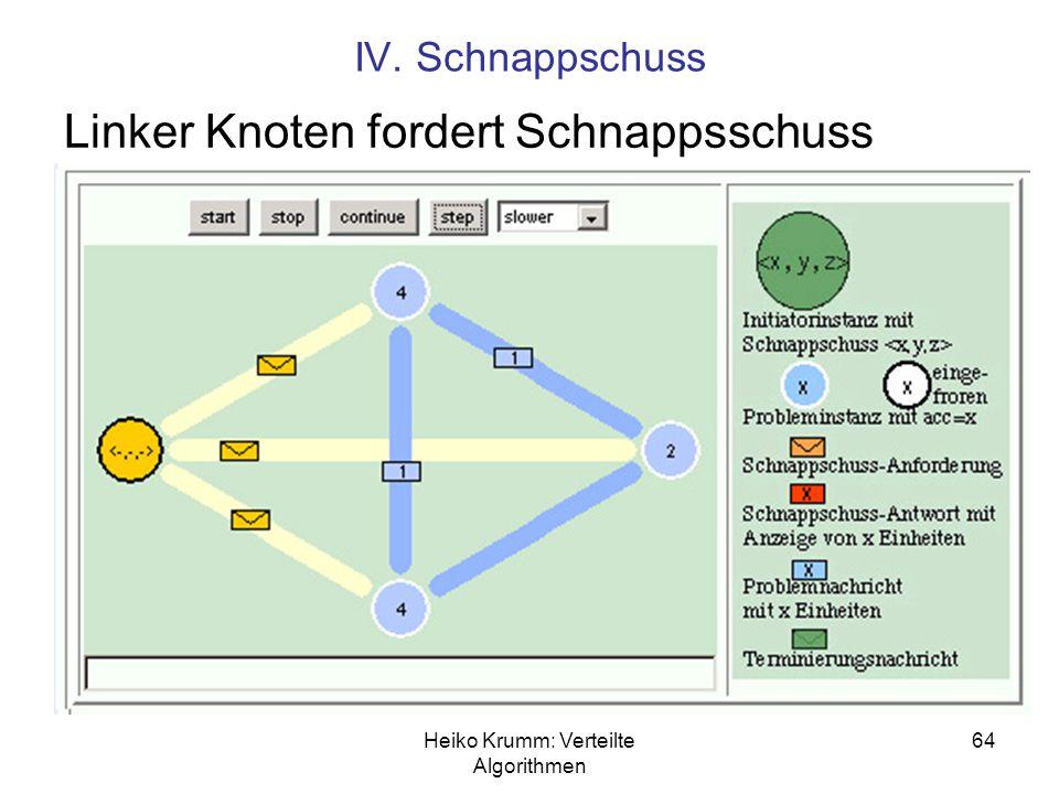 Heiko Krumm: Verteilte Algorithmen 64 IV. Schnappschuss Linker Knoten fordert Schnappsschuss