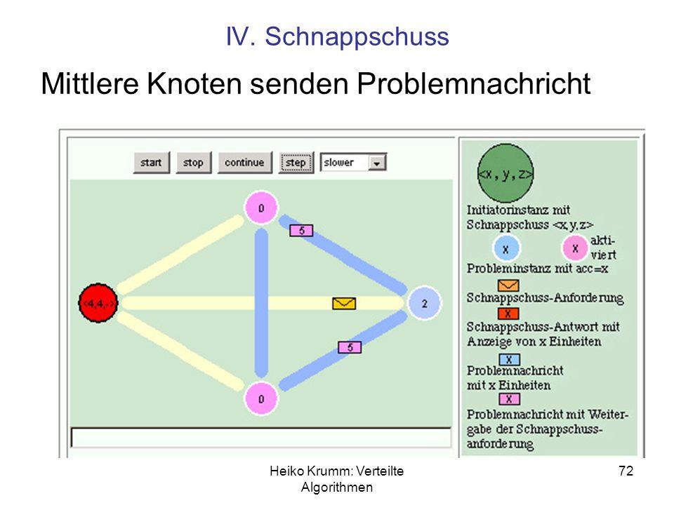 Heiko Krumm: Verteilte Algorithmen 72 IV. Schnappschuss Mittlere Knoten senden Problemnachricht