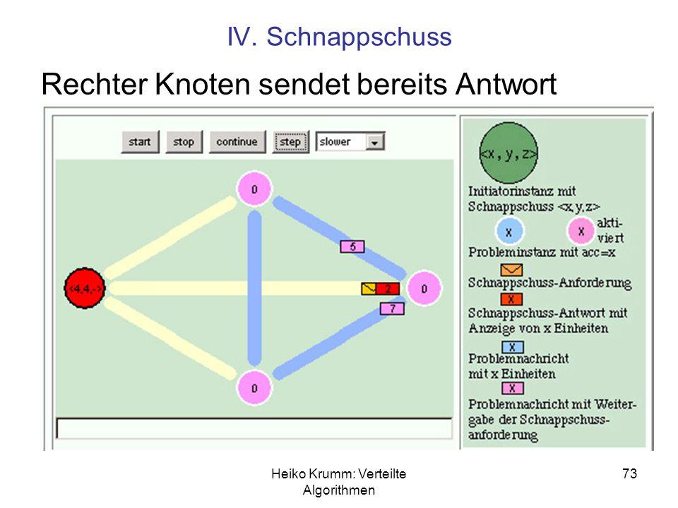 Heiko Krumm: Verteilte Algorithmen 73 IV. Schnappschuss Rechter Knoten sendet bereits Antwort