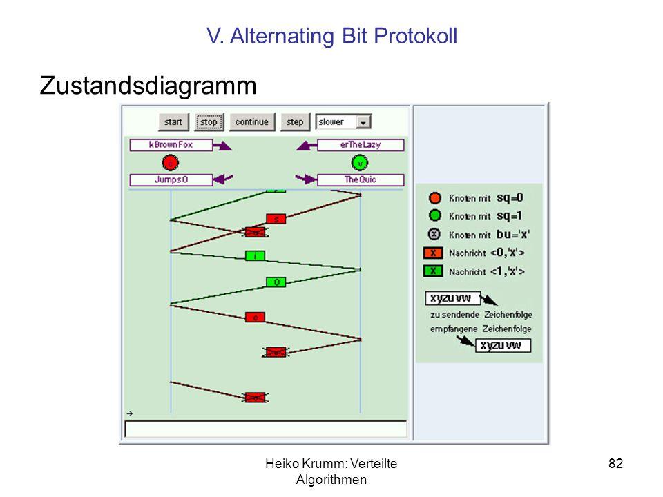Heiko Krumm: Verteilte Algorithmen 82 Zustandsdiagramm V. Alternating Bit Protokoll