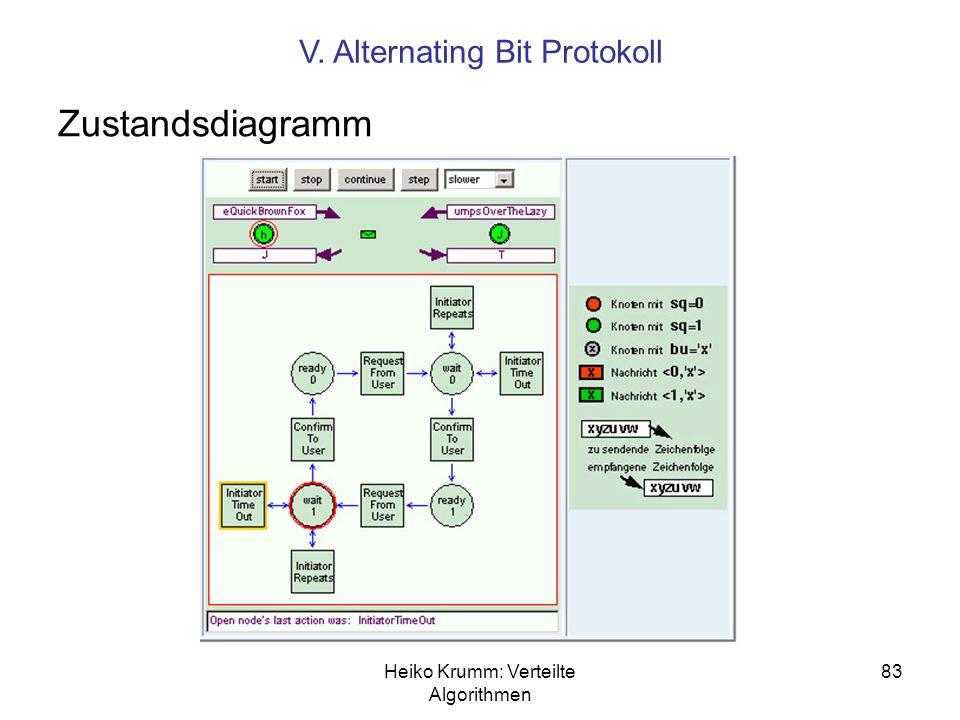 Heiko Krumm: Verteilte Algorithmen 83 Zustandsdiagramm V. Alternating Bit Protokoll