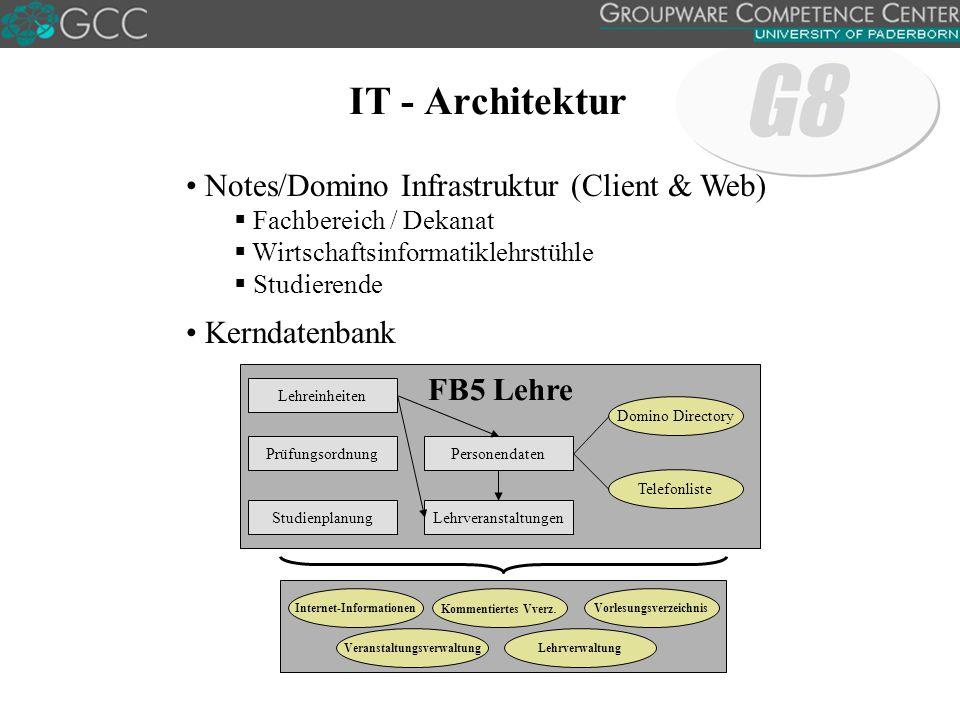 IT - Architektur Notes/Domino Infrastruktur (Client & Web)  Fachbereich / Dekanat  Wirtschaftsinformatiklehrstühle  Studierende Kerndatenbank FB5 Lehre Kommentiertes Vverz.