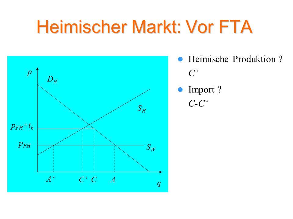 Heimischer Markt: Vor FTA Heimische Produktion .C' SHSH p DHDH q SWSW A p FH A' Import .