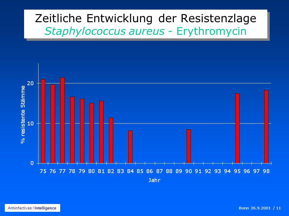Bonn 26.9.2001 / 11 Antiinfectives I Intelligence Zeitliche Entwicklung der Resistenzlage Staphylococcus aureus - Erythromycin